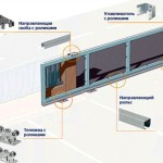 Подбор и последующий монтаж фурнитуры для различных типов ворот