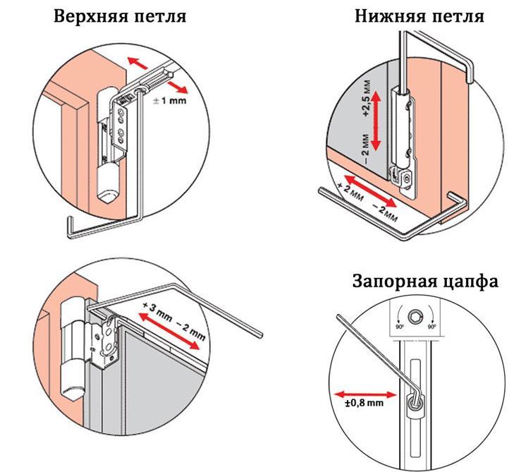 Ключевые места установки регулировочных винтов – верхняя, нижняя петля и запорная цапфа