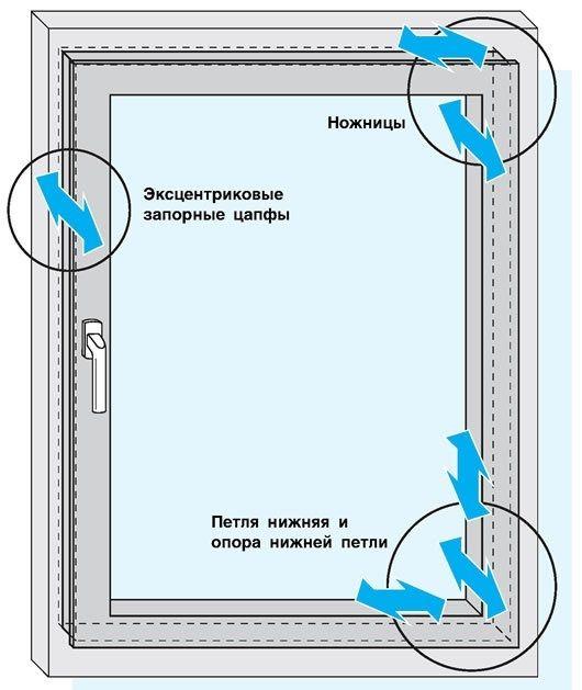 Фурнитура для пластиковых окон: выбор, монтаж и регулировка