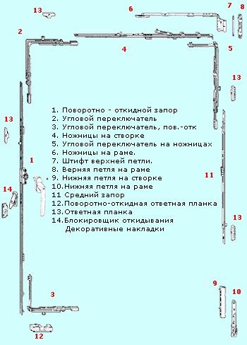 14 деталей оконной фурнитуры, включая декоративные накладки
