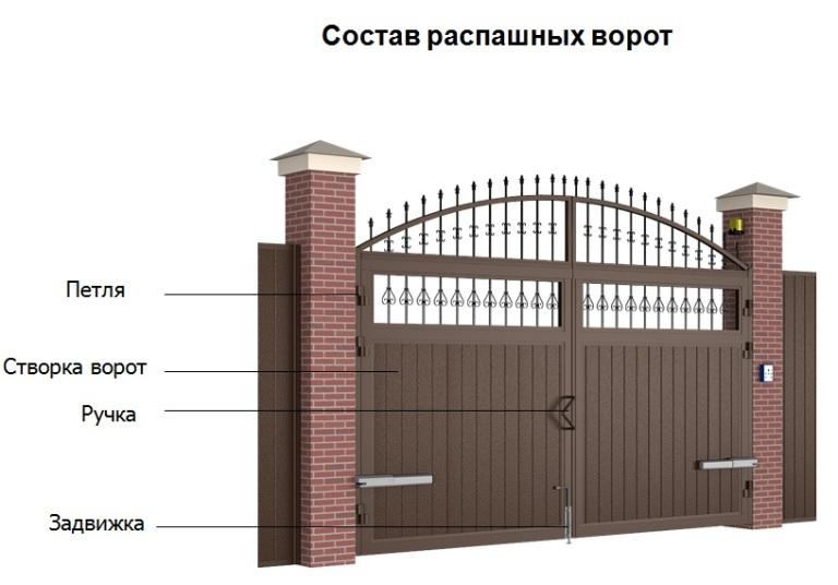 Основана фурнитура для распашных ворот