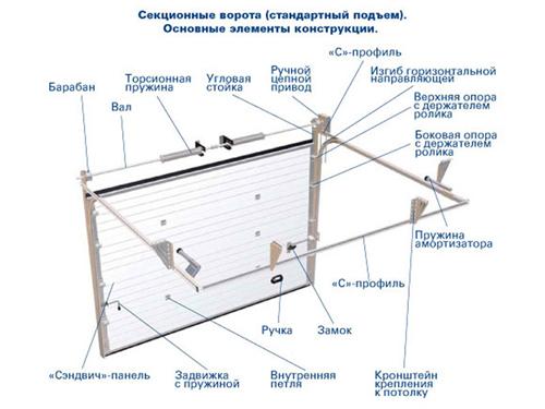 Фурнитура для секционных ворот