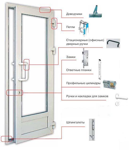 Разновидности фурнитуры для балконной двери