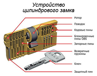 Устройство личины цилиндрового замка