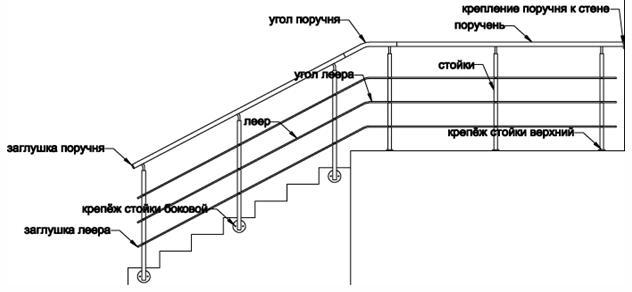 Разновидности фурнитуры для лестниц