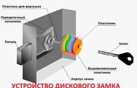Схема внутреннего строения дискового замка