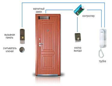 Установка оборудования с электромагнитным замком