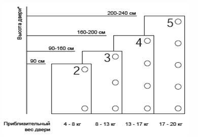 Зависимость размеров двери и необходимого числа петель