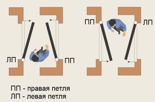 Правильное определение типа петли