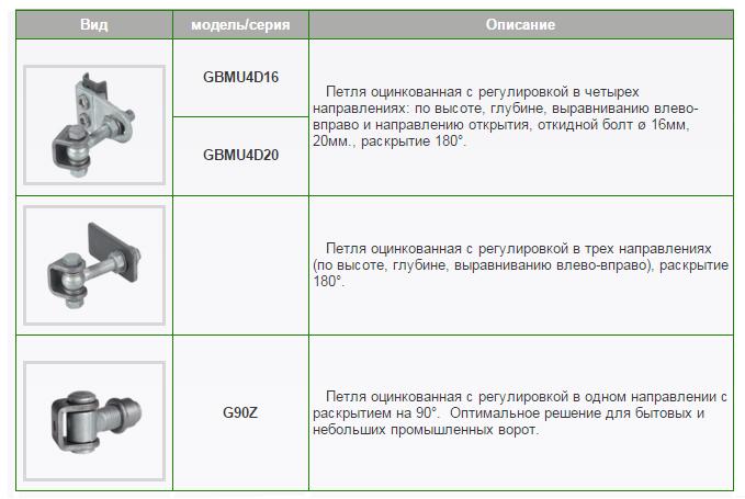 Модели регулируемых петель