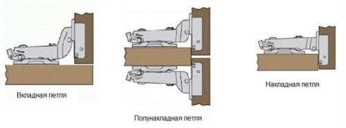 Основные виды мебельных петель