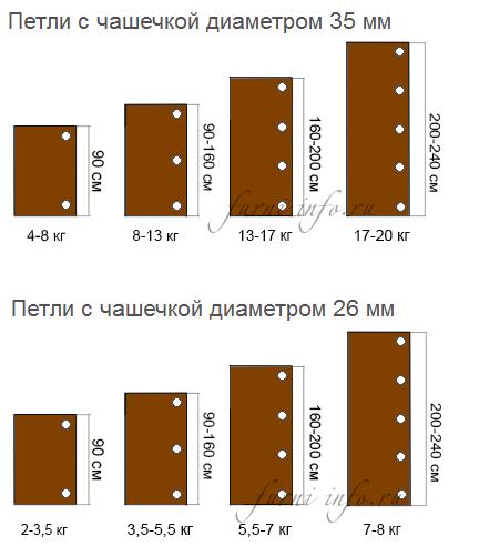 Схема правильного выбора количества петель