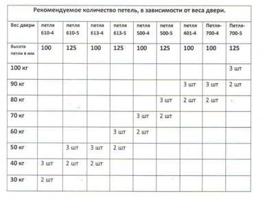Таблица для выбора размеров и количества дверных петель