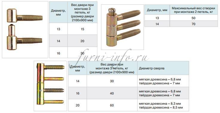 Ввертные петли, предназначенные для различных типов дверей