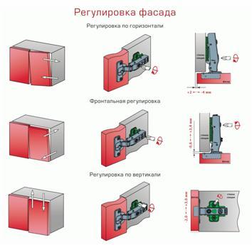 Выравнивание дверцы относительно корпуса мебели