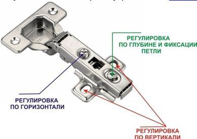 Расположение болтов, отвечающих за регулировку положения двери