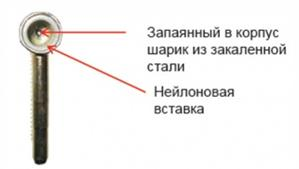 Дополнительные элементы в конструкции ввертной петли