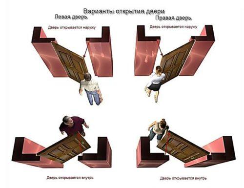 Схема расположения петель на двери
