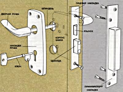 Монтаж врезного замка: схема деталей
