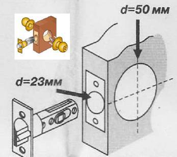 Схематическое изображение отверстий в двери под будущую ручку