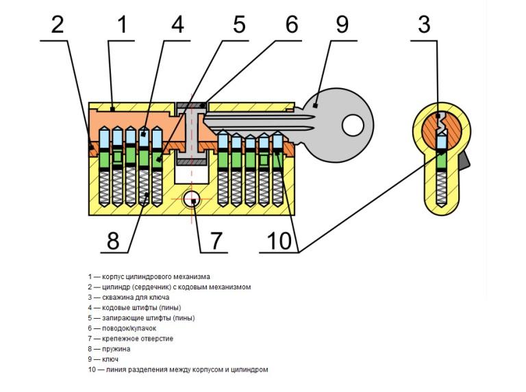 Устройства замка с внутренними цилиндрами