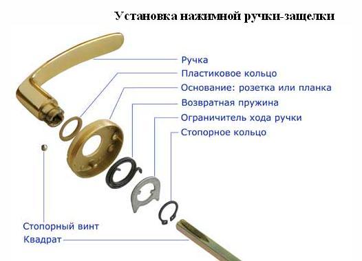 Составные элементы нажимной ручки с защелкой
