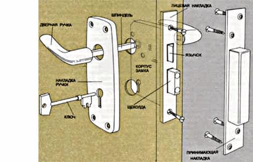 Установка ручки с замком: схема