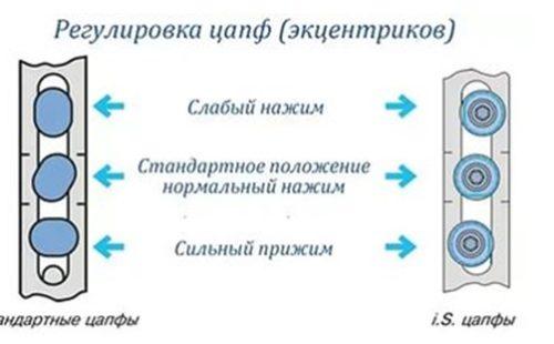 Расположение эксцентриков для регулировки прижима
