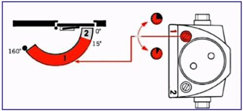 Схема регулировки общего и конечного закрывания двери