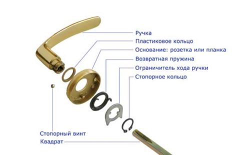 Устройство ручки защелки на пружине