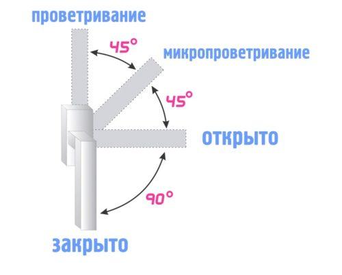 Режимы действия односторонней балконной ручки