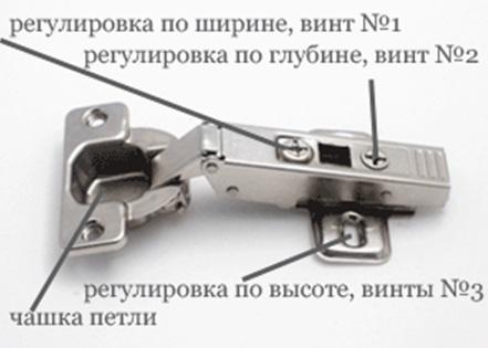 Каждый винт на петле отвечает за свою плоскость регулировки дверей