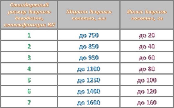 Таблица соответствия размера доводчика и параметров двери