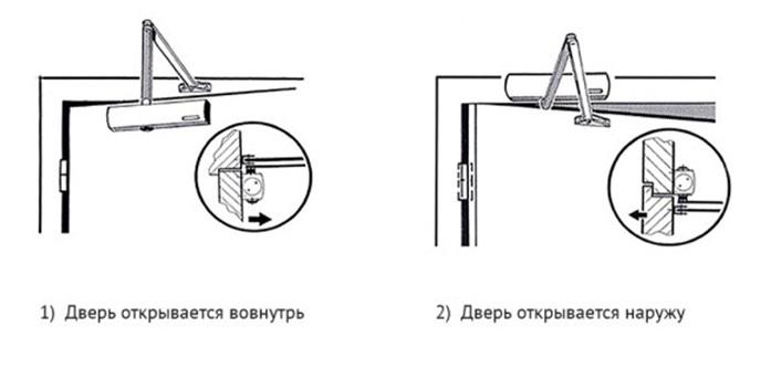 Правильное расположение элементов доводчика на двери