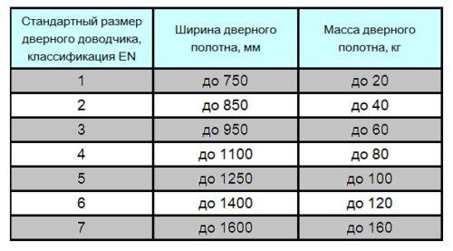 Таблица подбора доводчика по параметрам двери