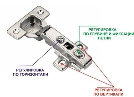 Определение оптимального расположения петли методом регулировки