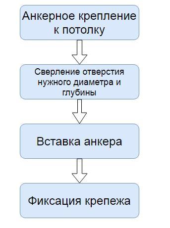 Схема установки анкерного болта