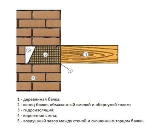 Правила установки балки в паз на стене