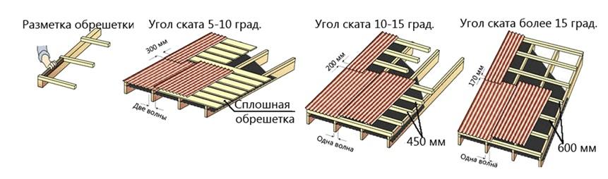 Зависимость размера нахлеста от ската крыши