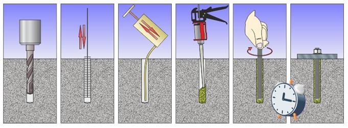 Технология установки химических анкеров