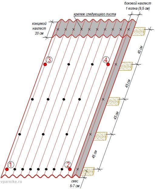 Схема крепления гвоздей на листе ондулина