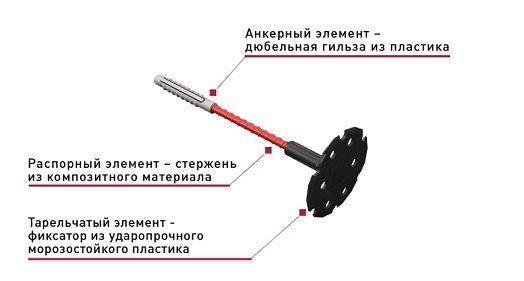 Основные составляющие части тарельчатого дюбеля