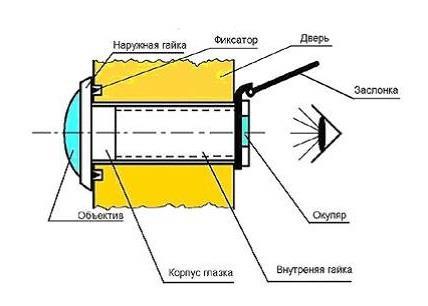 Составляющие части дверного глазка