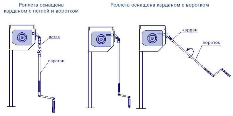 Разновидности карданного механизма