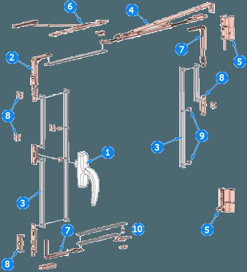 Состав оконной фурнитуры
