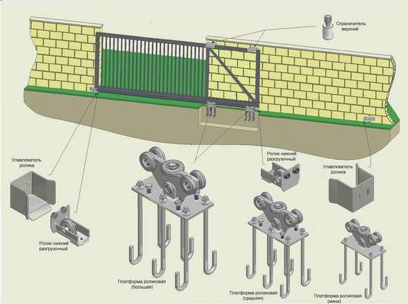 Фурнитура, требуемая для нормального функционирования откатных ворот