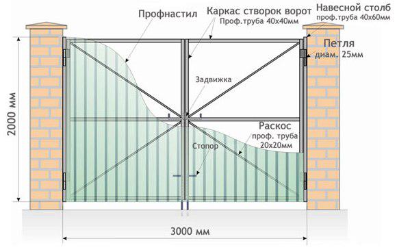 Разметка и предварительная установка распашных ворот