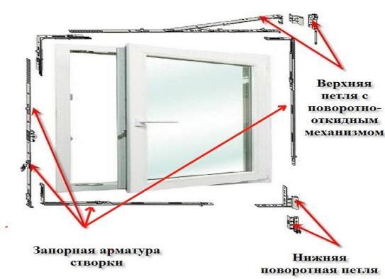 Фурнитура пластиковых окон – устройство