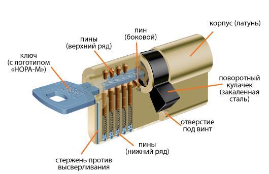 Основные элементы цилиндрового замка