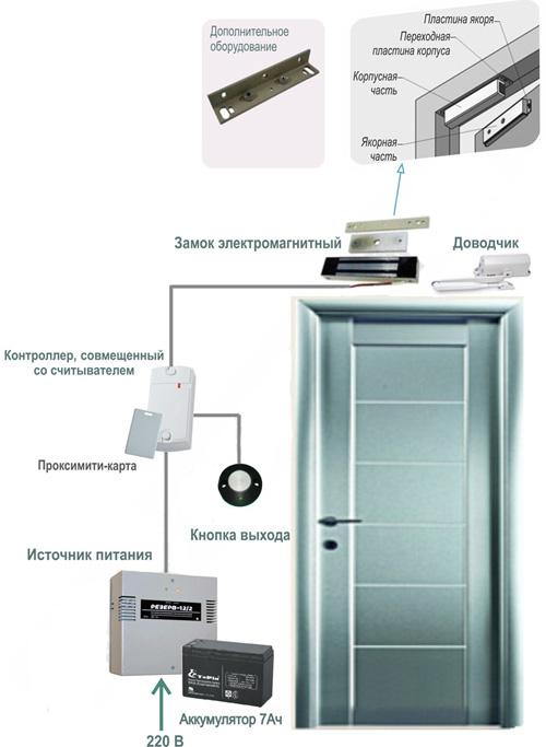 Дополнительное оборудование, устанавливаемое внутри помещения